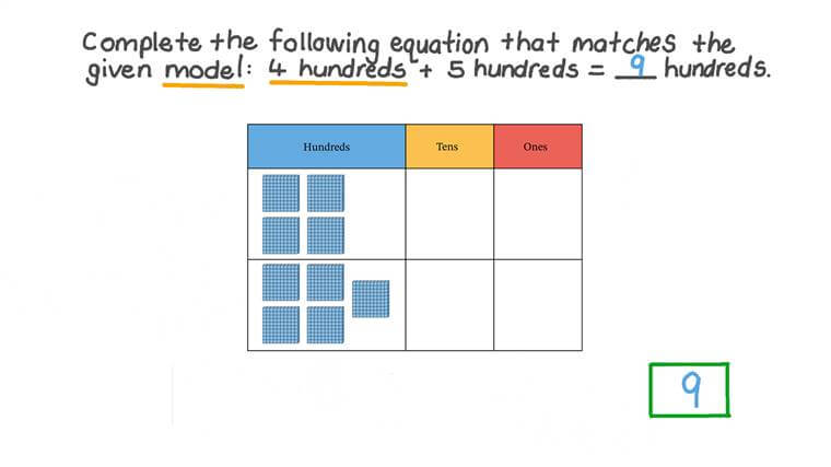 Adding Multiples of One Hundred and Model This with Place Value Model