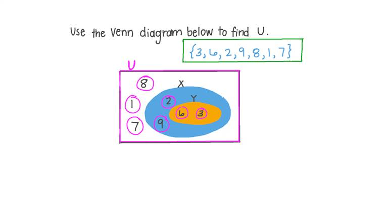 Finding the Universal Set Using Venn Diagrams
