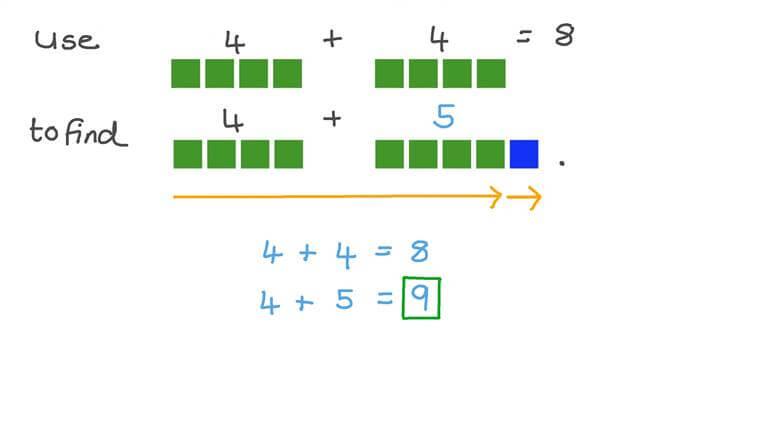Calcular sumas que son una unidad más que un doble conocido