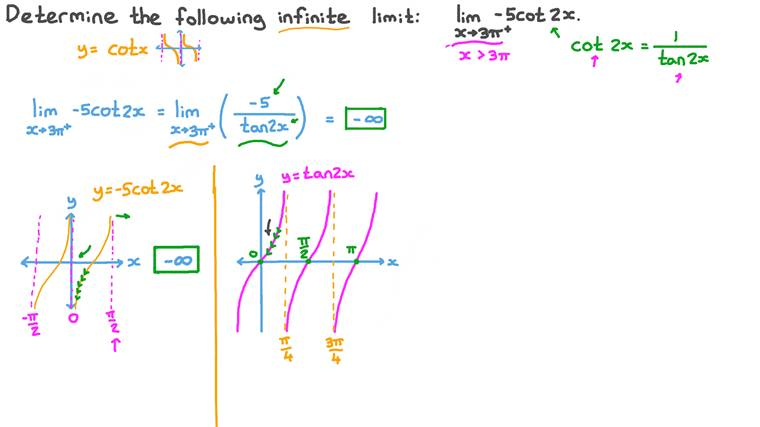 Finding the One-Sided Limit of Trigonometric Functions at a Point