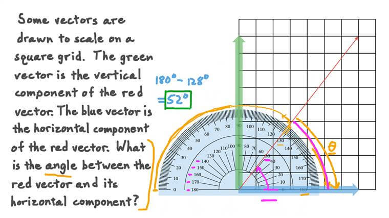 Déterminer l'angle entre un vecteur et sa composante horizontale