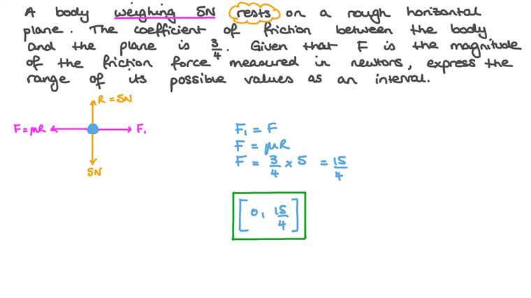 Détermination de l'intervalle des valeurs pour la force de frottement sur un objet sur un plan horizontal rugueux pour maintenir l'équilibre