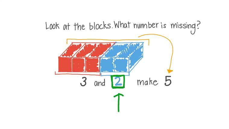 Representar una suma usando bloques y oraciones