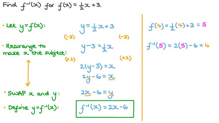 Finding the Inverse of a Linear Function Algebraically