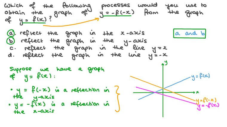 Combined Transformations of Graphs