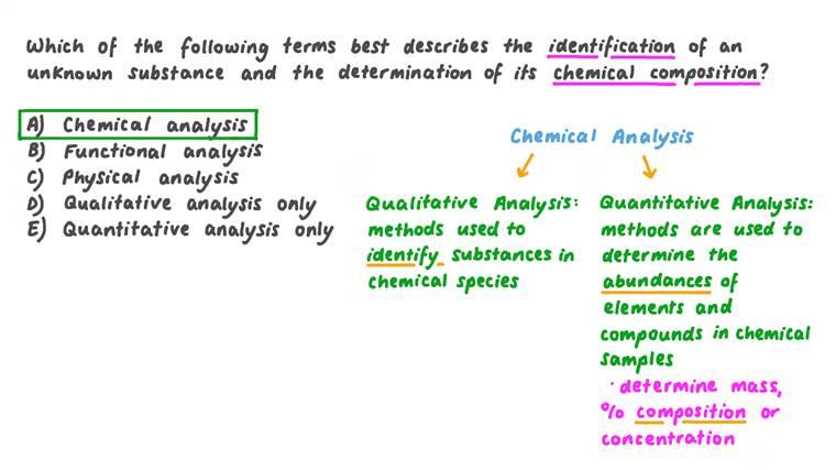 Reconnaître le type d'analyse utilisé pour identifier et quantifier une substance