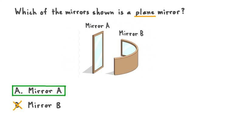 Understanding What Is Meant by the Term Plane Mirror