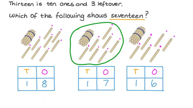 Composing Numbers 11-19 Using Bundles of Ten Ones and Some More Ones