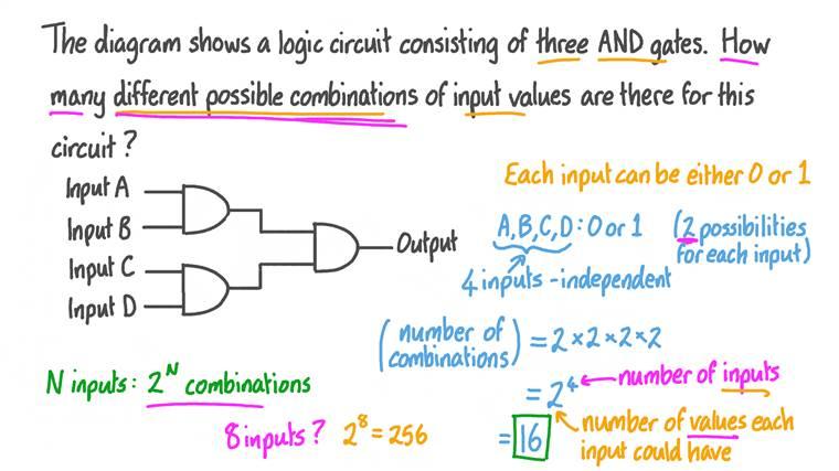 Détermination du nombre de combinaisons d'entrées possibles dans un circuit logique