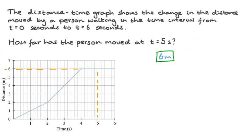 Analyse du graphique distance-temps pour un objet qui change de vitesse à plusieurs reprises