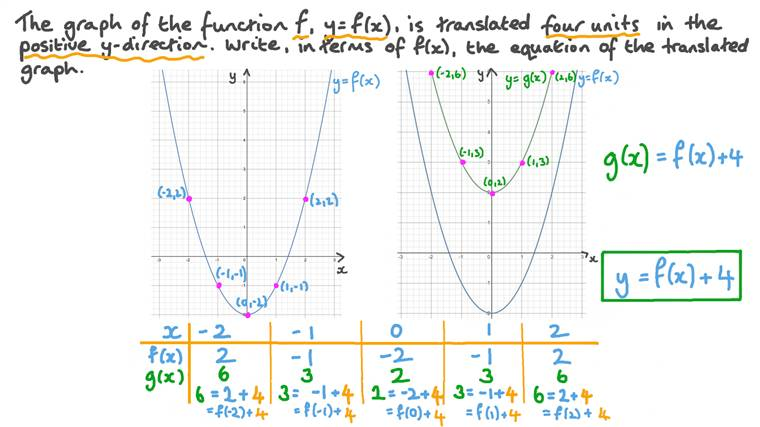 Determining the Function of a Translated Graph