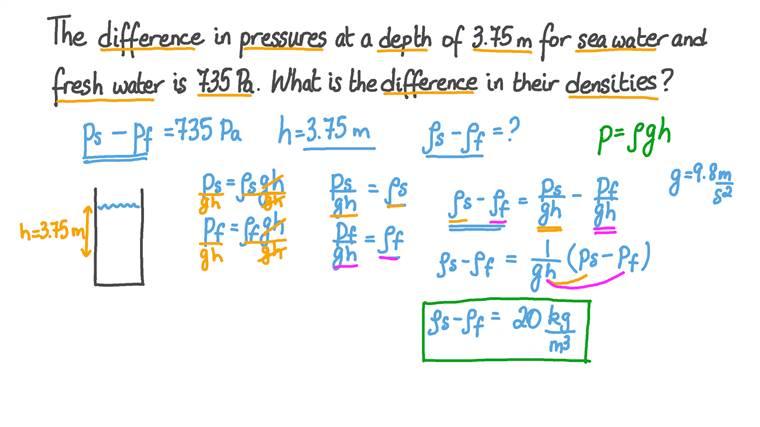 Déterminer la différence de masse volumique de fluides à partir de leur différence de pression