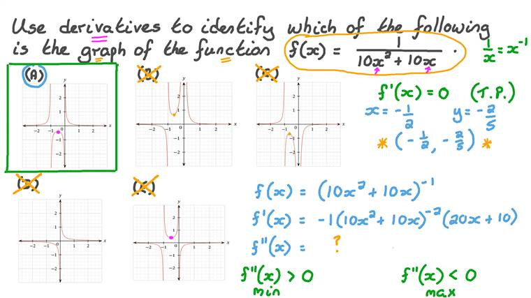 Identifying the Graph of a Given Reciprocal Function Using Derivatives