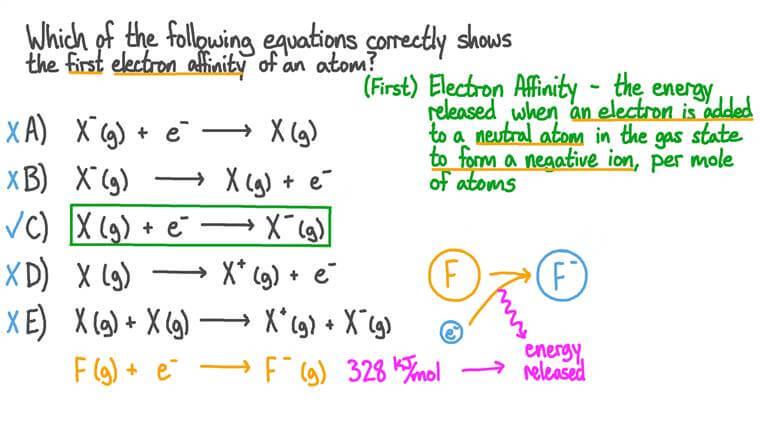 Identifier l'équation qui illustre la première affinité électronique d'un atome