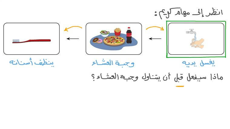 استخدام الكلمتين «قبل» و«بعد» لوصف أحداث في تسلسل