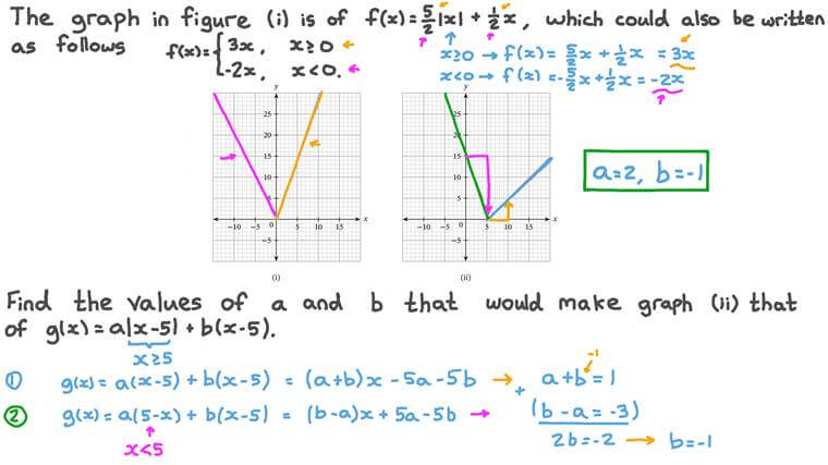 Finding the Values of Unknowns of an Absolute Value Function from Its Graph