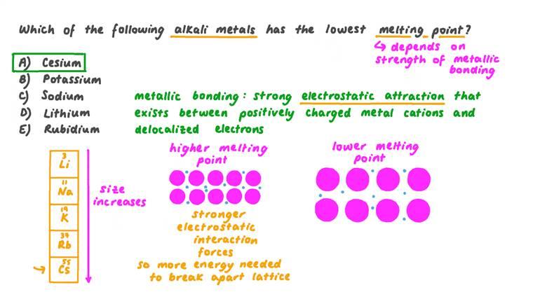 Identifier le métal alcalin qui a le point de fusion le plus bas