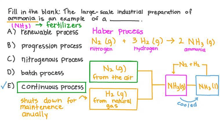 Décrire la production industrielle à grande échelle de l'ammoniac