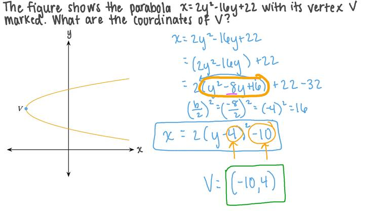 Finding the Coordinates of the Vertex of a Parabola