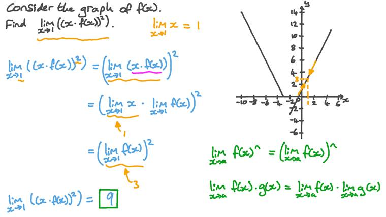 Evaluating a Given Limit