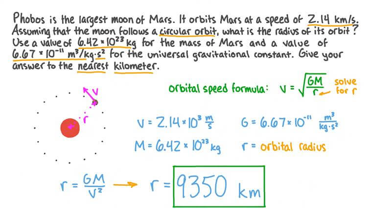 Calculating the Orbital Radius of a Moon