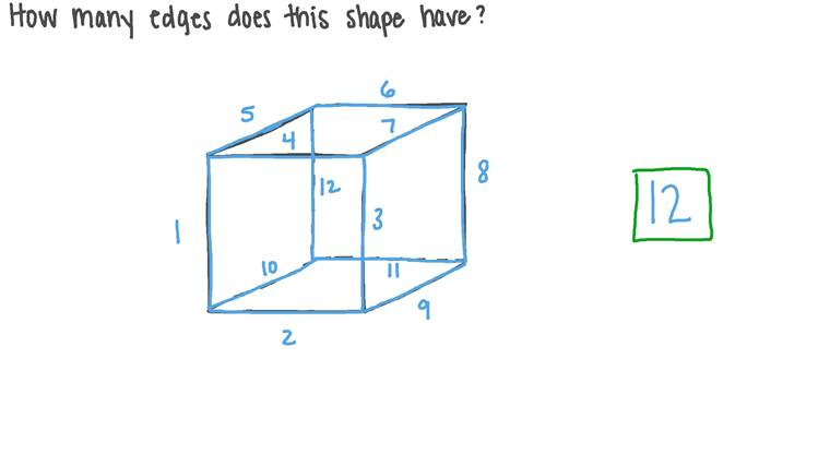Finding the Number of Edges of a Given Shape