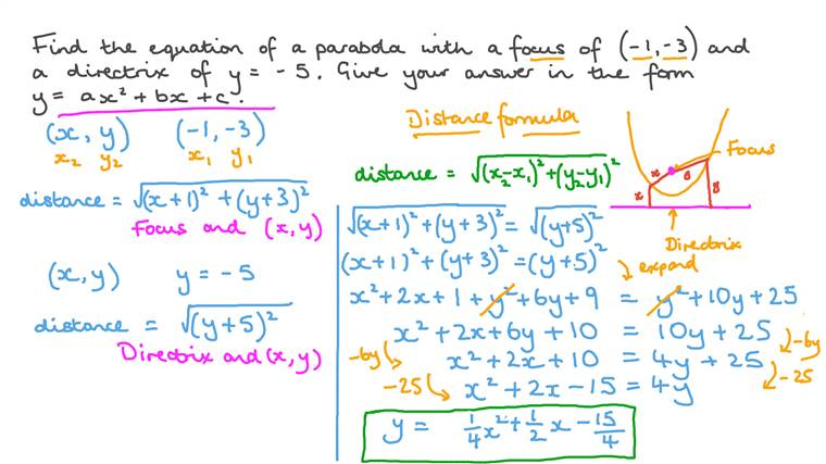 Finding the Equation of a Parabola from Its Focus and Directrix