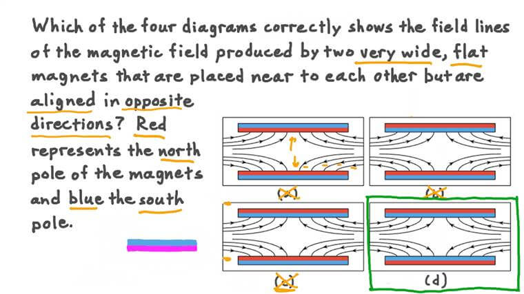 Understanding the Magnetic Field between Two Flat Magnets