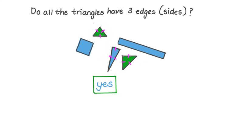 Understanding that the Number of Edges is a Defining Attribute of 2D Shapes