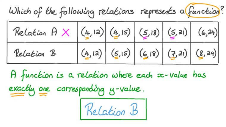 Determining Whether Relations Are Functions
