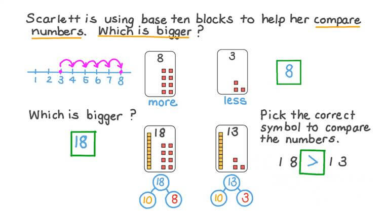 Comparing Teen Numbers Represented by Base Ten Blocks