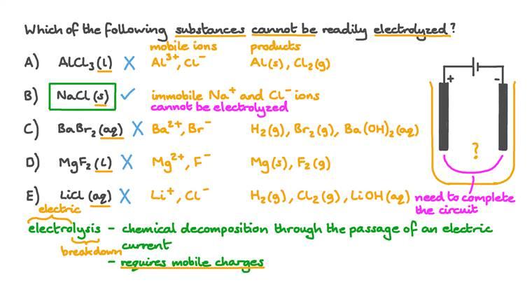 Identification des substances qui peuvent être électrolysées