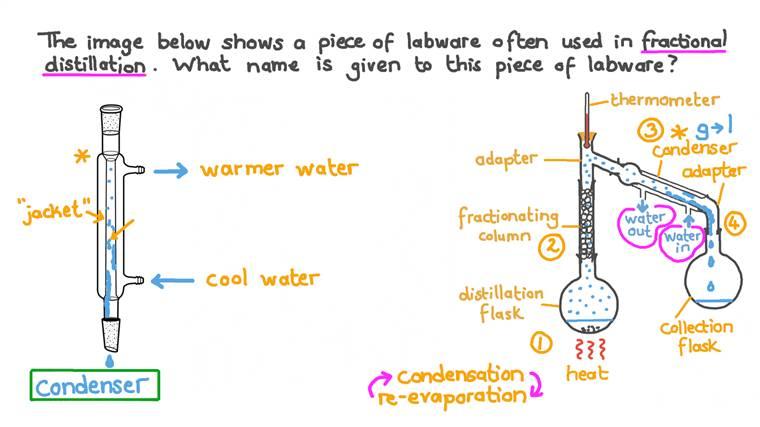 Identifier une pièce de verrerie utilisée pour la distillation fractionnée