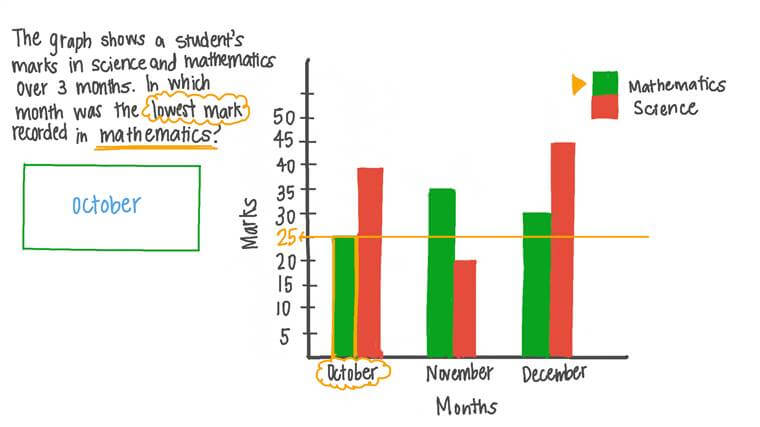 Comparing Data in a Double Bar Graph