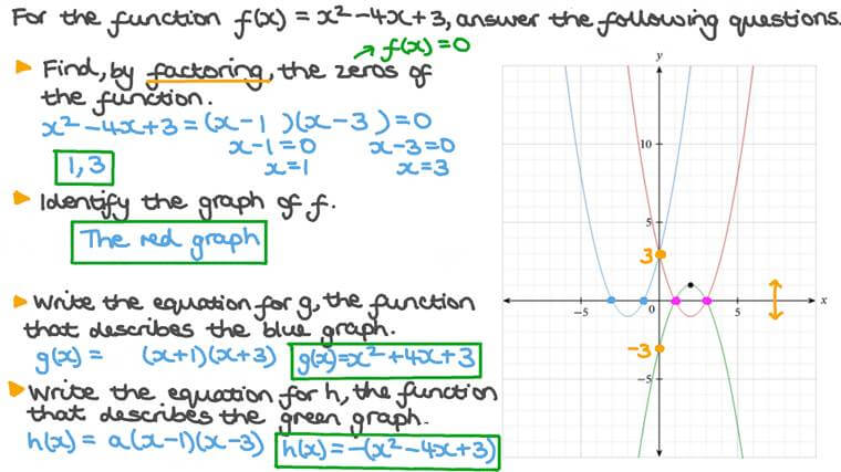 Identifying and Writing Quadratic Functions from a Graph