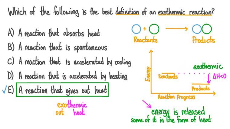 Réviser la définition d'une réaction exothermique