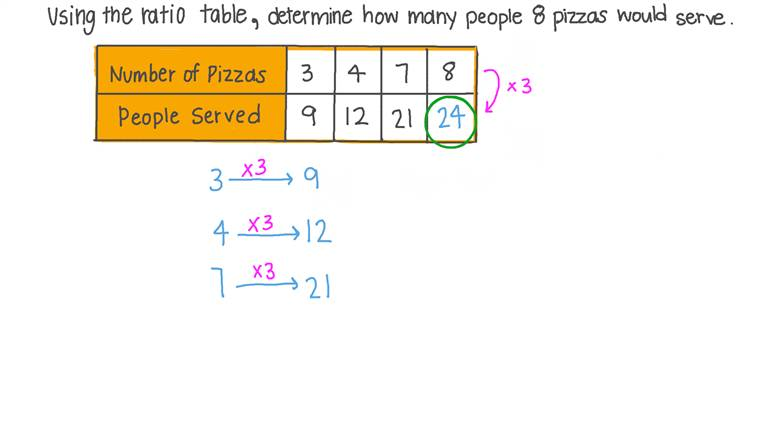 Solving Word Problems Involving Ratios