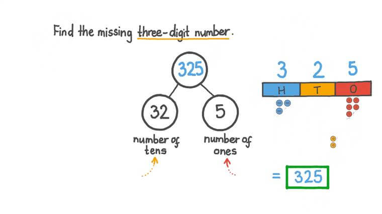 Understanding That Three-Digit Numbers Can Be Represented with Groups of Tens and Ones