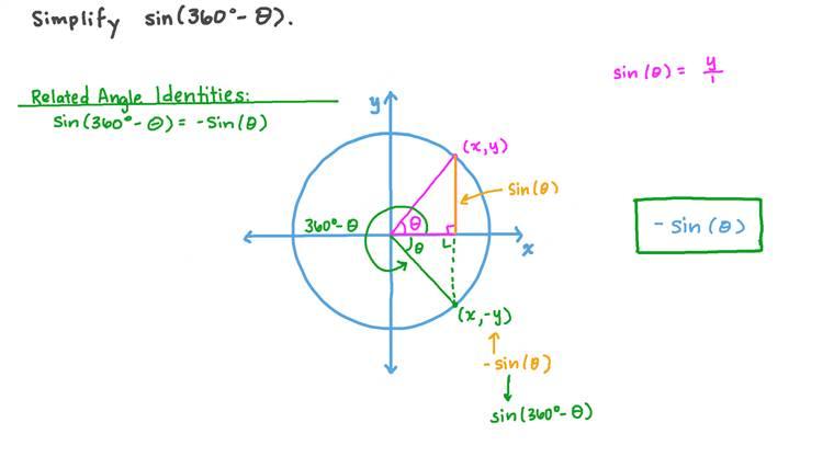 Simplifying Trigonometric Expressions Using Related Angle Trigonometric Identities