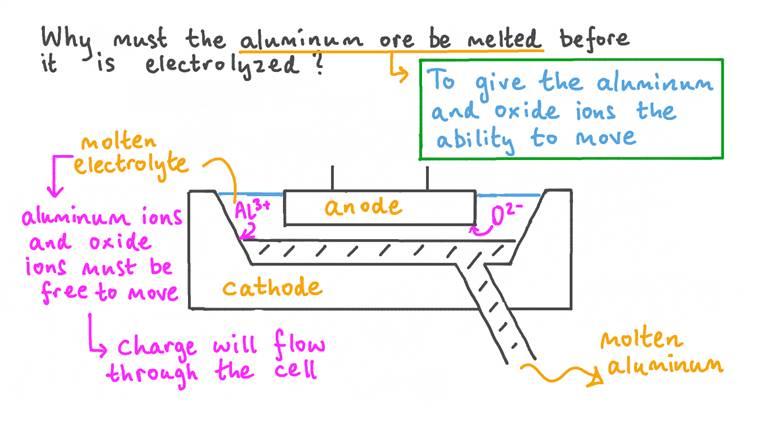 Expliquer pourquoi le minerai d'aluminium doit être fondu au cours de l'électrolyse