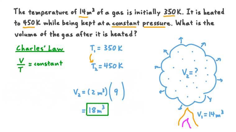 Calcul du volume d'un gaz après chauffage à l'aide de la loi de Charles