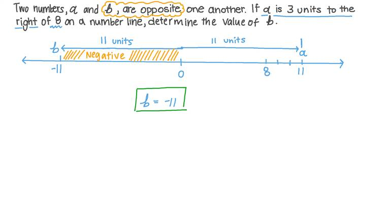 Determining the Opposite of a Number on the Number Line