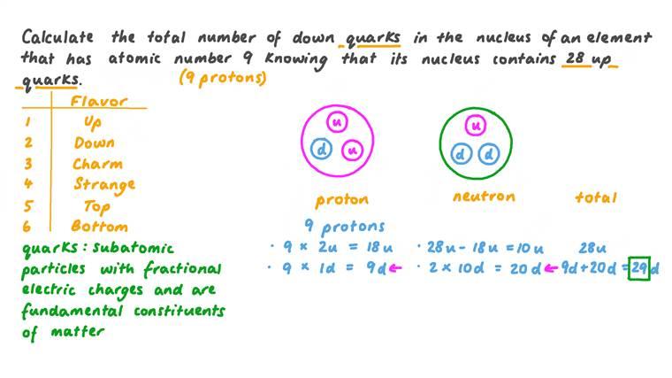 Calcul du nombre de quarks « down » dans un noyau