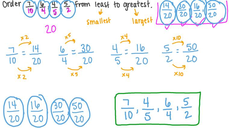 Ordering Given Fractions with Unlike Denominators in Ascending Order
