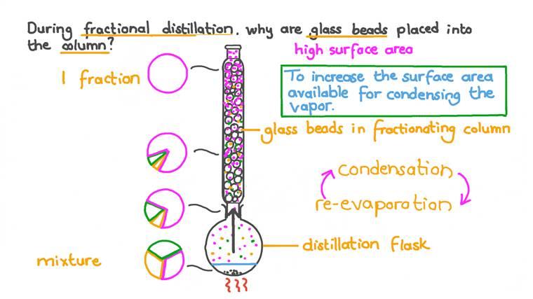 Comprendre le rôle des billes de verre dans la distillation fractionnée