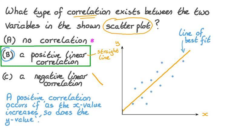 Describing Correlation in a Scatterplot