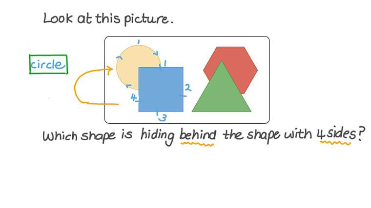 Describir la posición de figuras planas
