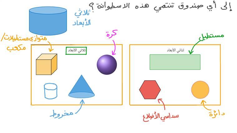 تصنيف الأشكال الثنائية الأبعاد والأشكال الثلاثية الأبعاد
