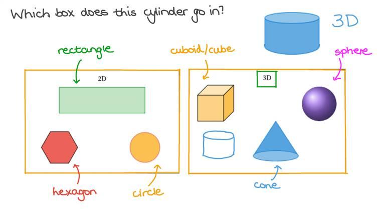Clasificar figuras como planas o sólidas