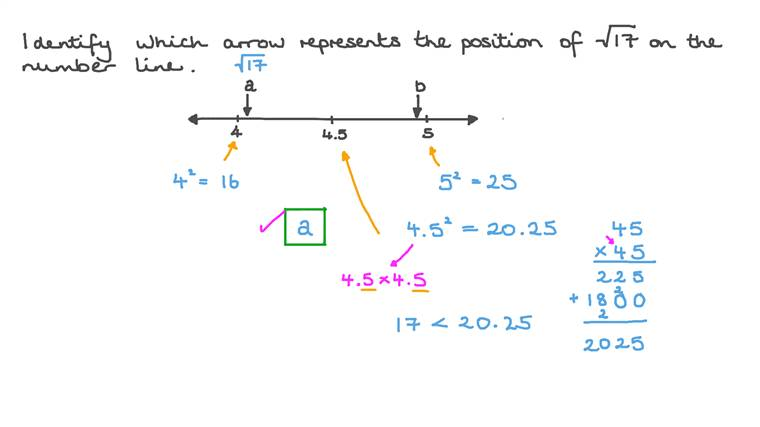 Identifying the Position of Irrational Numbers on a Number Line